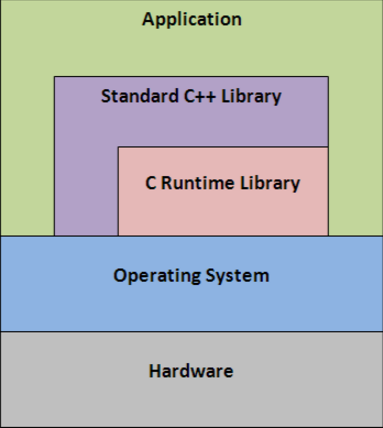 Best C++ Libraries to Fill the Gaps in the Standard Library