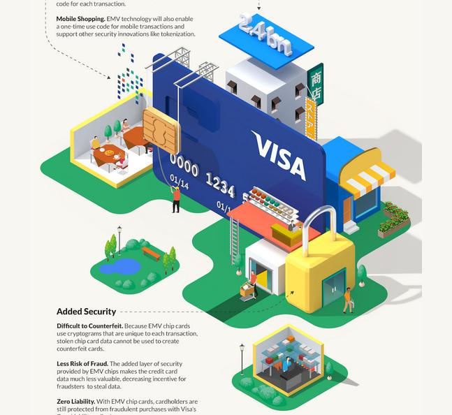 VISA-infographics