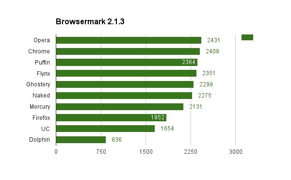 browsermark-2