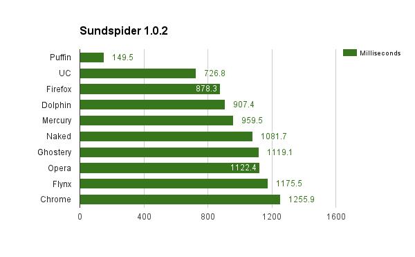 sunspider-chart