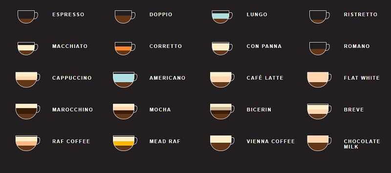 CSS Coffee Infographic